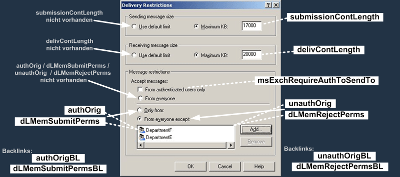 User Attributes : Exchange Delivery Restrictions Dialog